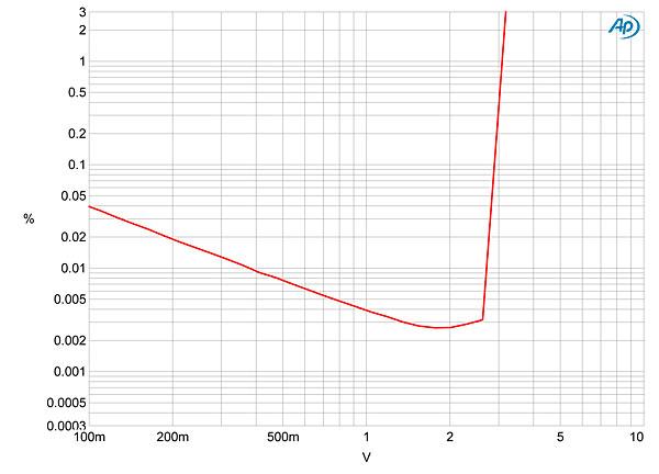 meridian audio prime d  a headphone amplifier measurements