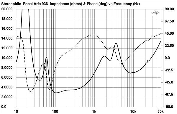 Focal Aria 936 loudspeaker Measurements | Stereophile com