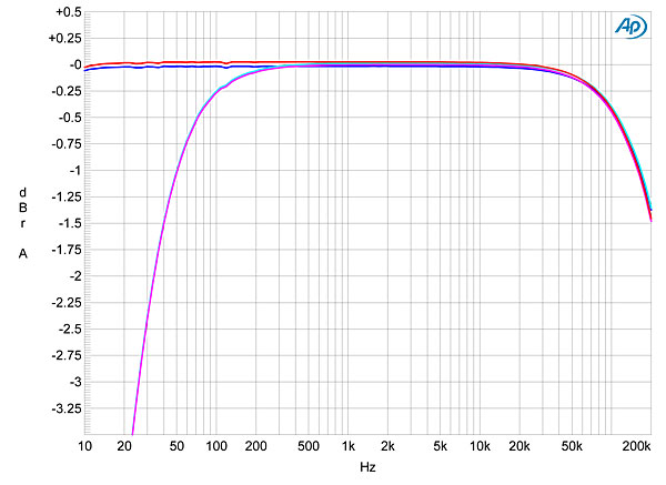 Audio Research Reference 6 line preamplifier Measurements
