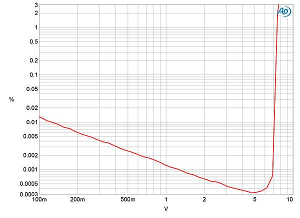 benchmark dac3 hgc d  a preamplifier