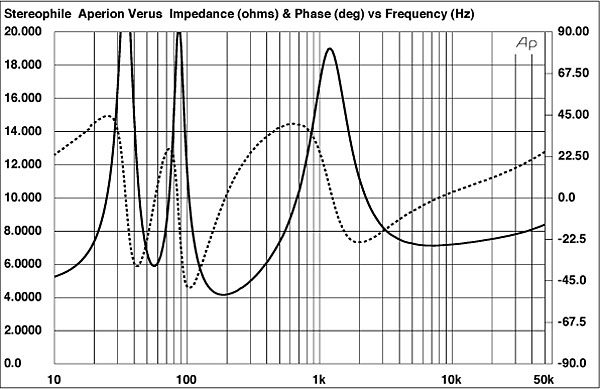 Fig1 Aperion Verus Grand Bookshelf Electrical Impedance Solid And Phase Dashed 2 Ohms Vertical Div