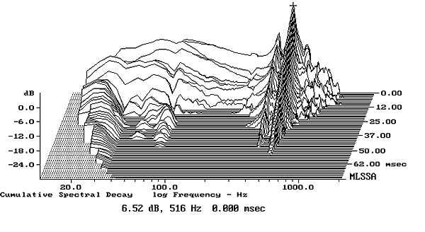 Fig2 Aperion Verus Grand Bookshelf Cumulative Spectral Decay Plot Calculated From Output Of Accelerometer Fastened To Center Side Panel MLS Driving