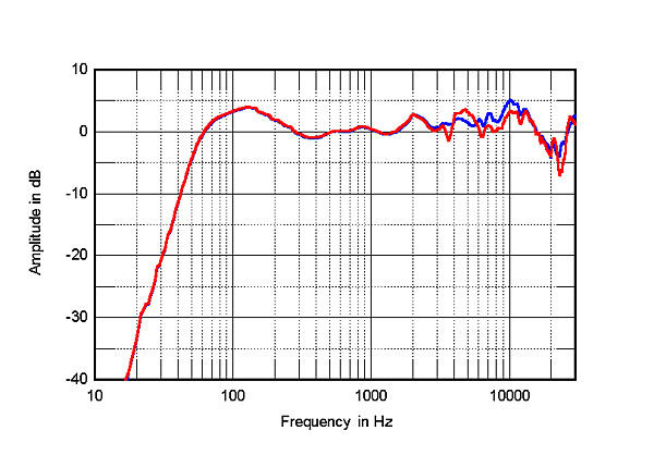 Fig4 Aperion Verus Grand Bookshelf Anechoic Response On HF Axis At 50 Averaged Across 30 Horizontal Window And Corrected For Microphone