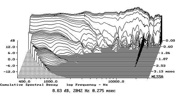 Fig7 Aperion Verus Grand Bookshelf Step Response On HF Axis At 50 5ms Time Window 30kHz Bandwidth
