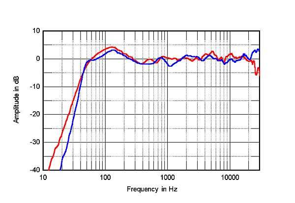 kef ls50 frequency response. fig.1 revel performa3 m106 (red) and kef ls50 (blue), anechoic response on tweeter axis at 50\ kef ls50 frequency a