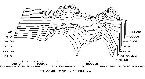 sj u00f6fn hifi  the clue  loudspeaker measurements