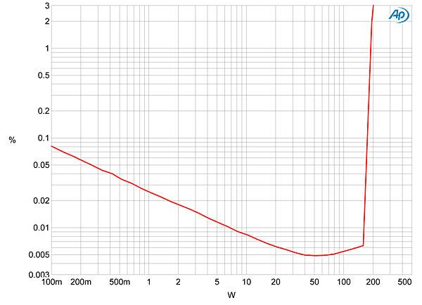 harman kardon hk 990 integrated amplifier measurements