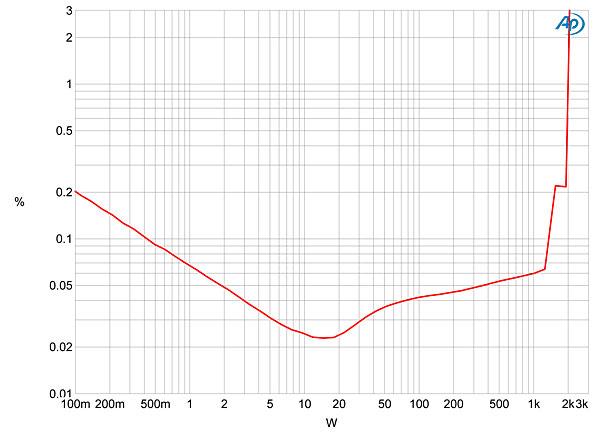 anthem statement m1 monoblock power amplifier measurements