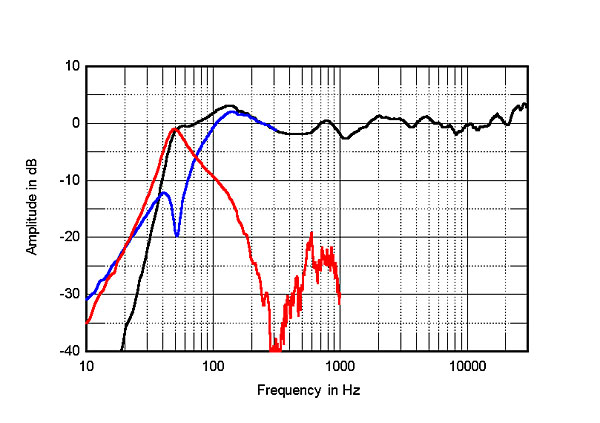 kef ls50 frequency response. fig.3 kef ls50, anechoic response on hf axis at 50\ kef ls50 frequency