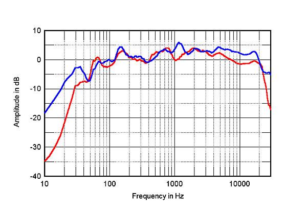 kef ls50 frequency response. kef ls50 frequency response e