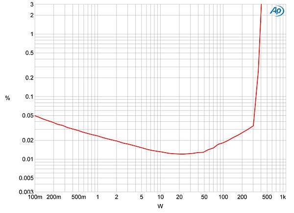 mark levinson no 585 integrated amplifier measurements