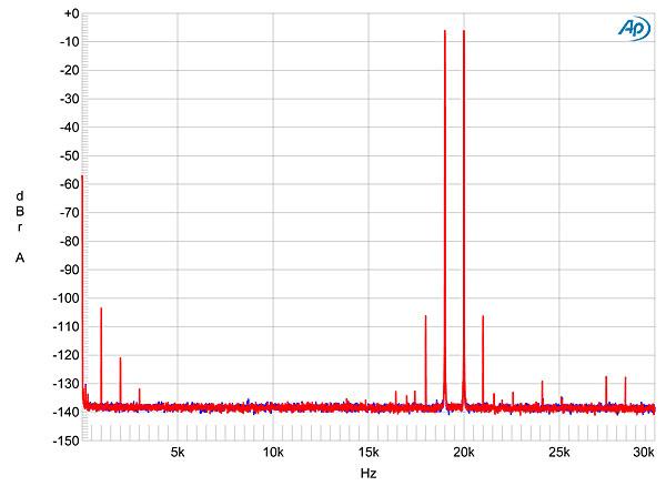 Arcam Fmj D33 D A Processor Measurements Stereophile Com
