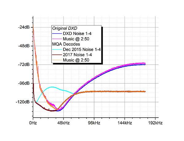 MQA Tested Part 2: Into the Fold Manufacturer's Comment