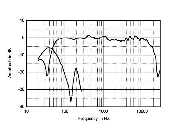 JBL XPL-160 loudspeaker Measurements | Stereophile com