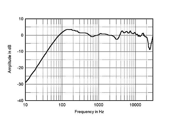 spendor s3  5r2 loudspeaker measurements