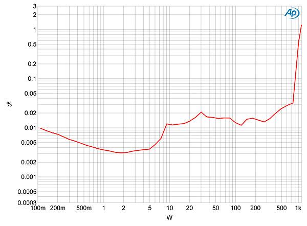 theta digital prometheus monoblock power amplifier measurements