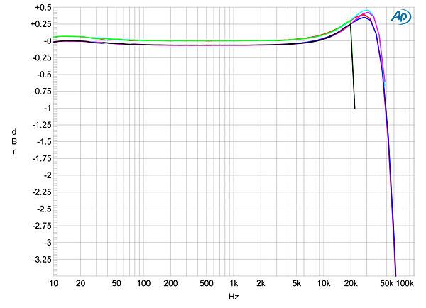 nad d 3020 integrated amplifier measurements