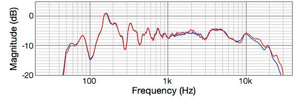 Elac Debut B6 loudspeaker Measurements | Stereophile com
