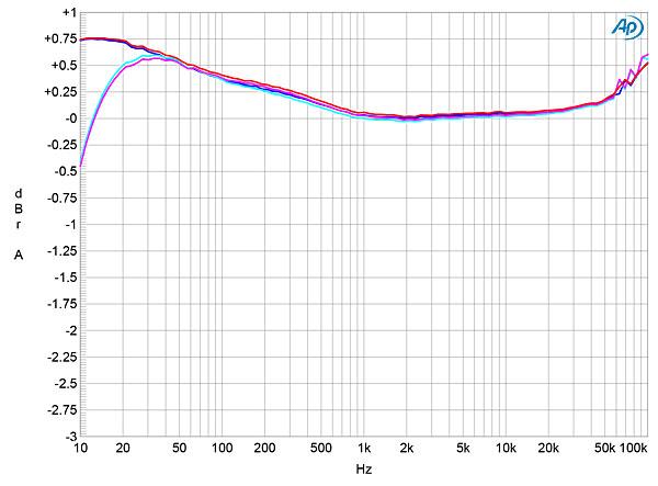 mark levinson no 526 preamplifier measurements