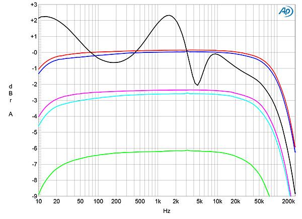 Balanced Audio Technology VK-56SE power amplifier Measurements