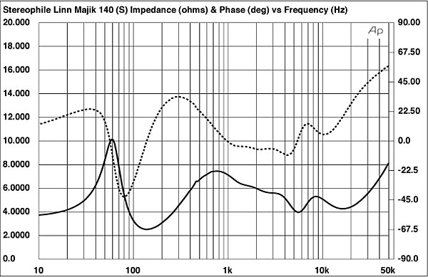 linn majik 140 loudspeaker measurements. Black Bedroom Furniture Sets. Home Design Ideas