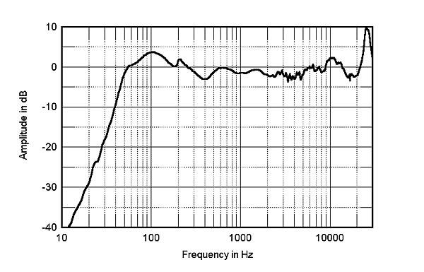 Monitor Audio Rx6 - Página 2 612Monfig5