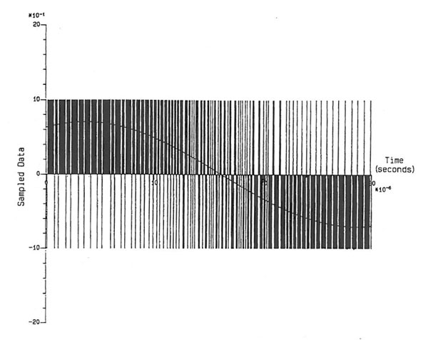 PDM, PWM, Delta-Sigma, 1-Bit DACs John Atkinson