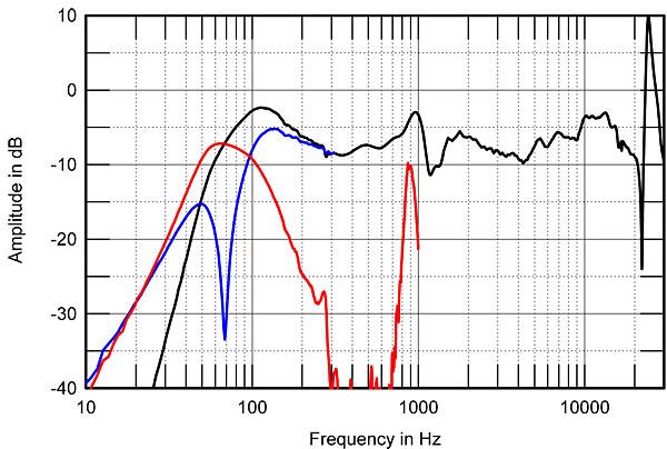 Energy Connoisseur CB 10 Loudspeaker Measurements
