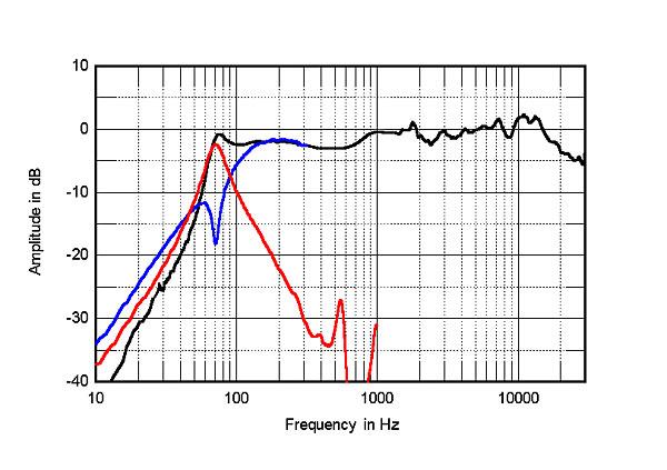 Pioneer SP-BS22-LR loudspeaker Measurements | Stereophile com