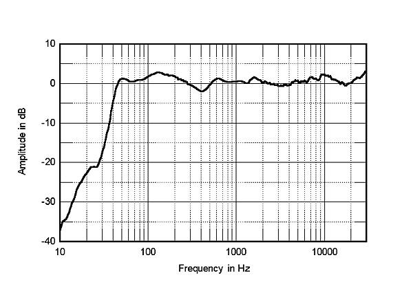 adam audio classic column mk3 loudspeaker measurements