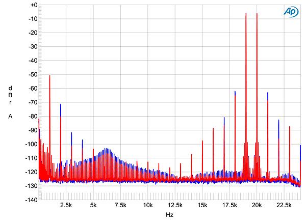 Octave Audio V 40 SE integrated amplifier Measurements ...