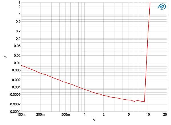 moon by simaudio neo 230had d  a headphone amplifier measurements