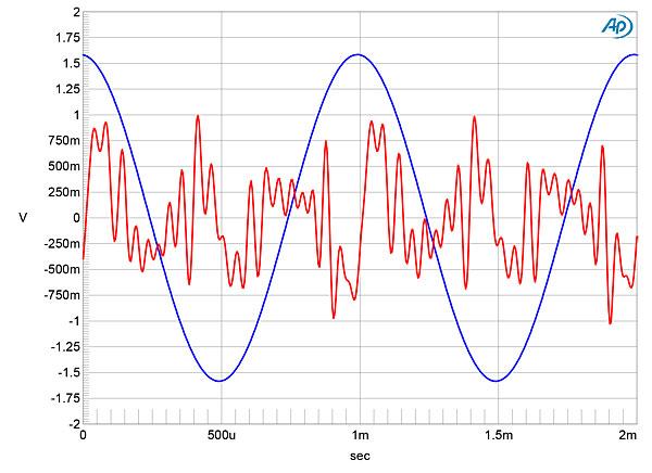 Mytek Brooklyn Amp power amplifier Measurements | Stereophile com