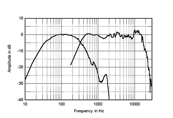 Acoustat Spectra 1100 loudspeaker Measurements | Stereophile com