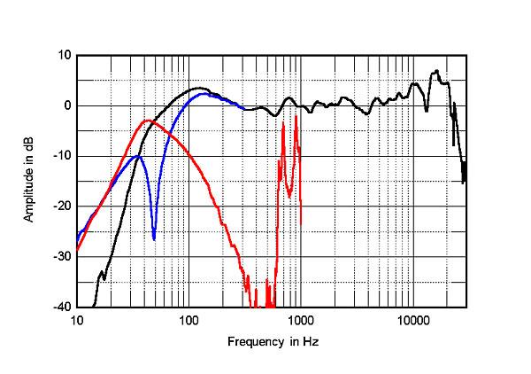definitive technology studiomonitor 45 loudspeaker measurements