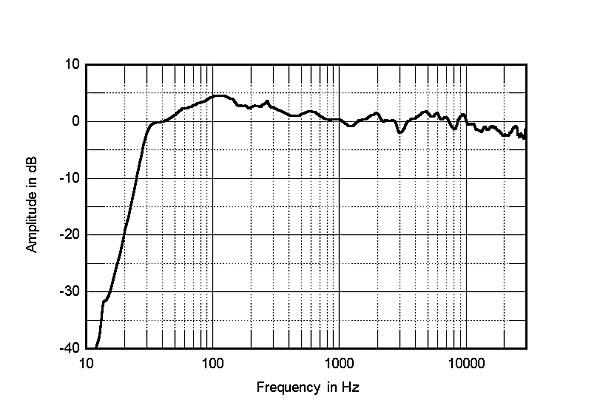 KEF R700 loudspeaker Measurements | Stereophile com