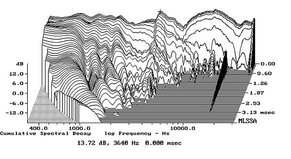 Bowers Amp Wilkins 683 S2 Loudspeaker Measurements
