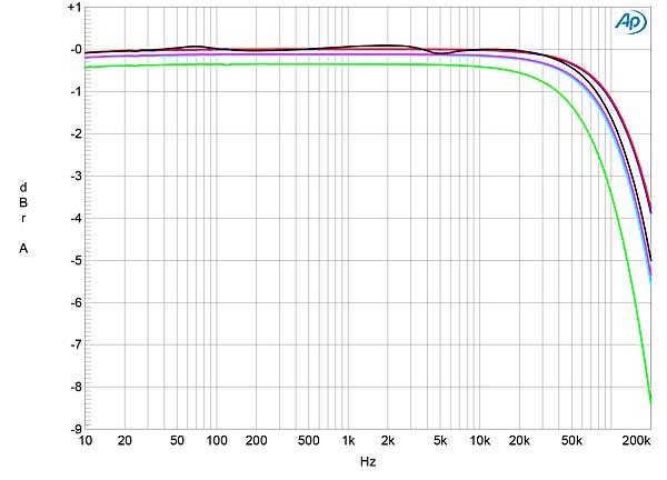 Schiit Audio Aegir power amplifier Measurements