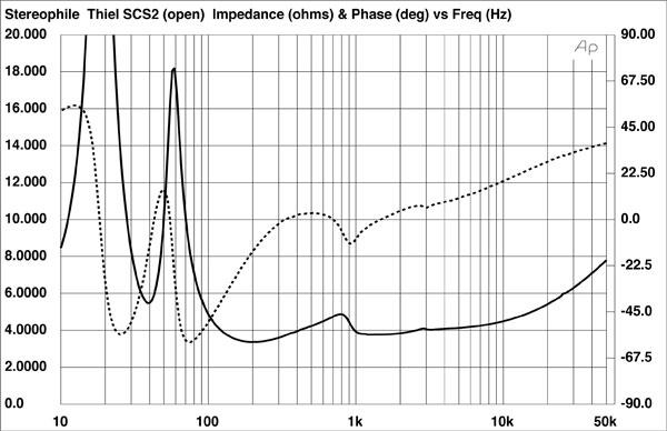 Thiel SCS2 loudspeaker Measurements | Stereophile com