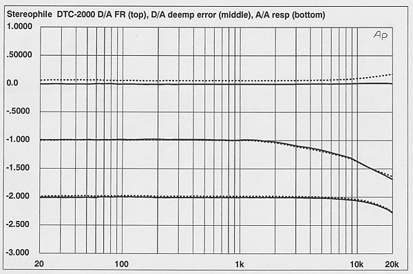 Sony DTC-2000ES DAT recorder Measurements   Stereophile com