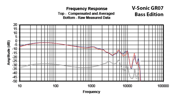 Headphone101_InterpretingFrequencyResponse2_Graph_VSonicGR07BassEdition