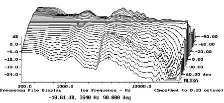 The Art and Science of High Performance Loudspeaker Design 1008harH40fig4