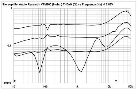 Audio Research VTM200 monoblock power amplifier Measurements