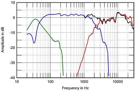 Crossovers (filtros de frequência) 1091Snefig2