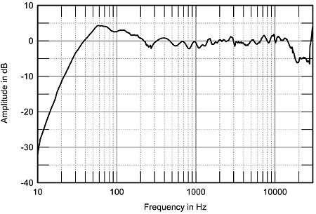 kef model 100. fig.4 kef reference 207/2, anechoic response without grille on tweeter axis at 50\ kef model 100