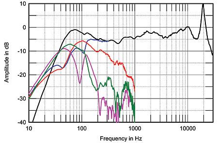 Monitor Audio Rx6 - Página 2 306MA6fig3