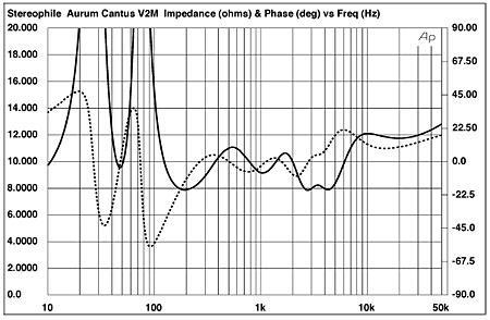 aurum cantus v2m loudspeaker measurements. Black Bedroom Furniture Sets. Home Design Ideas