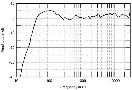Monitor Audio Rx6 - Página 2 410monitor.Mapfig4