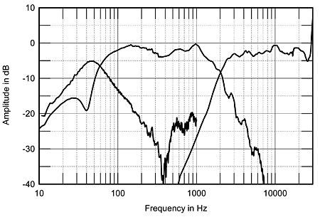 bass reflex e a acustica 508Ushfig3