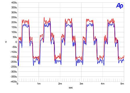 Cambridge Audio Azur Dacmagic D A Converter Measurements
